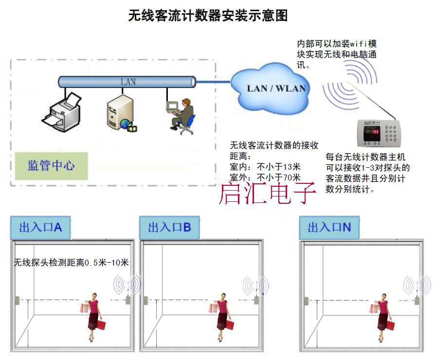 客流计数_客流分析_杭州机场客流不高