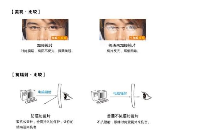 Линзы для очков 1,74 асферические смолы линзы близорукость близорукость ультра тонкий жесткий радиационной защиты зеленый фильм мужчин и женщин очки