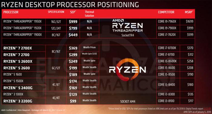 第二代Ryzen全曝光,仅4颗,频率大幅提升