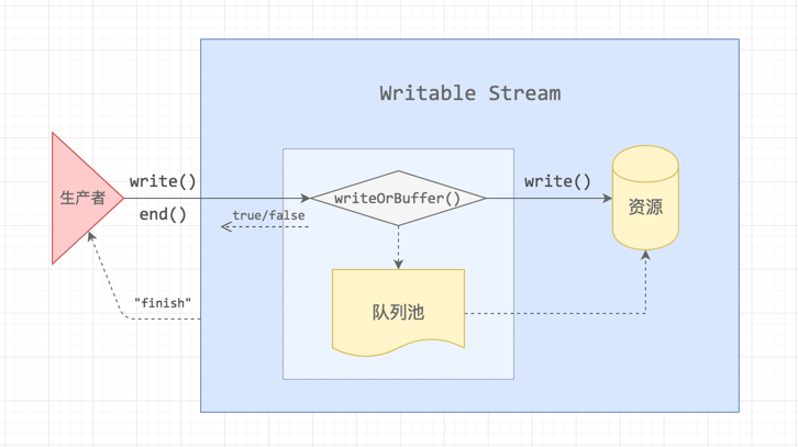 node-stream-writable