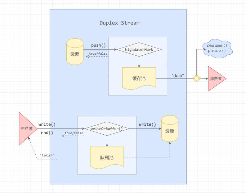 Node-Stream-Duplex