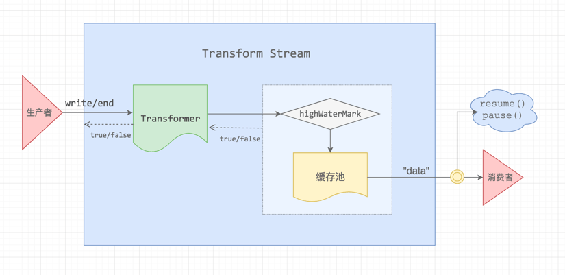 node-stream-transform
