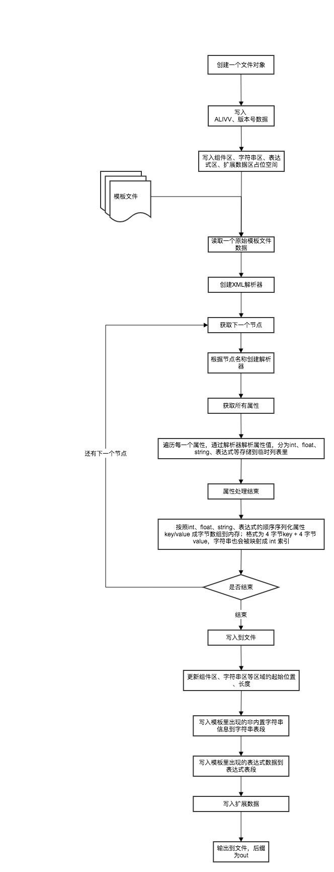 编译流程.jpg